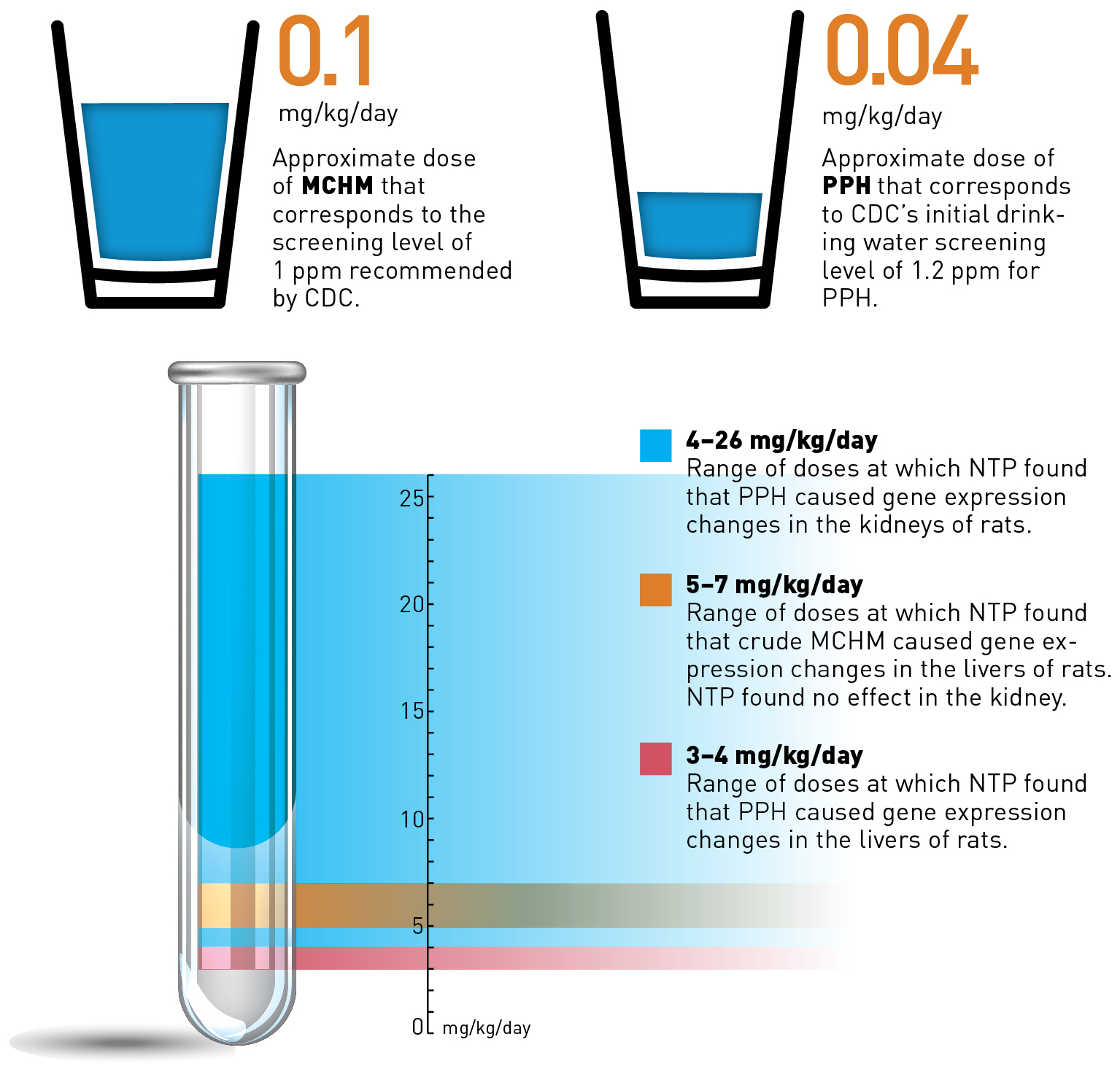 thumbnail for Drinking Water Screening Levels for the Elk River Spill