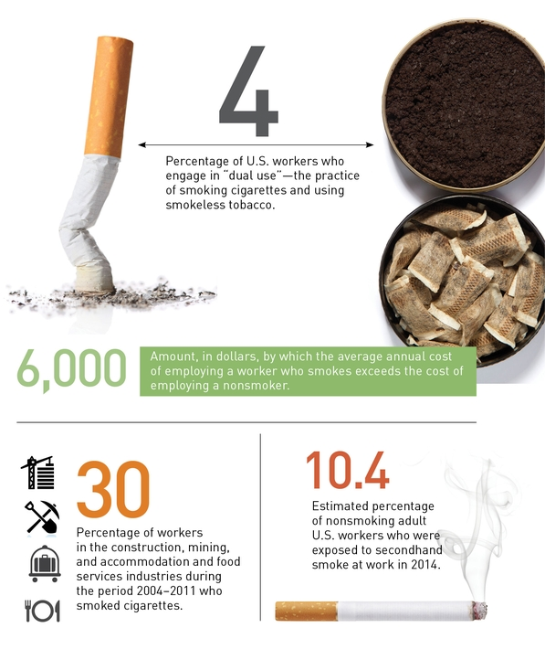 thumbnail for Tobacco Use Among Workers