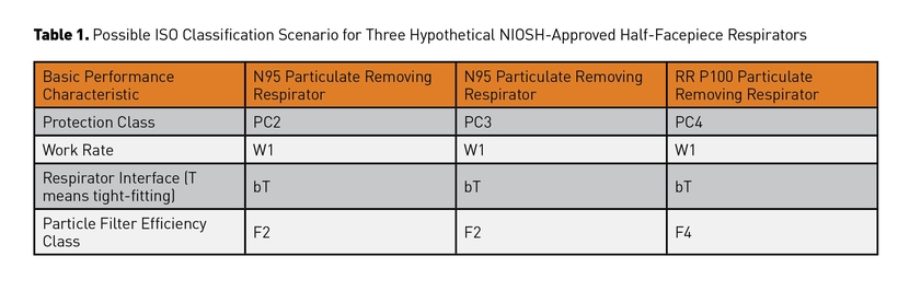 thumbnail for New Respirator Certifications